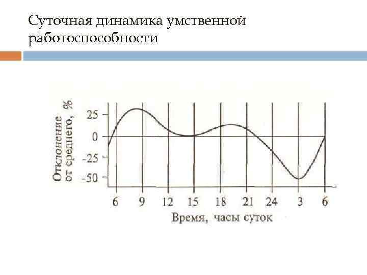 Суточная динамика умственной работоспособности