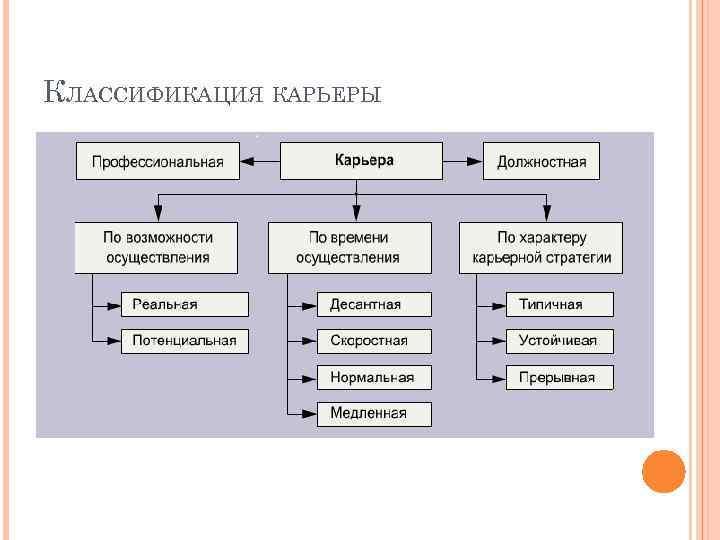КЛАССИФИКАЦИЯ КАРЬЕРЫ
