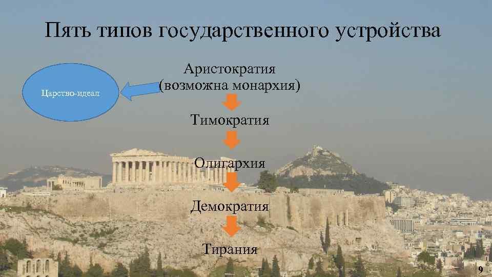 Пять типов государственного устройства Царство-идеал Аристократия (возможна монархия) Тимократия Олигархия Демократия Тирания 9
