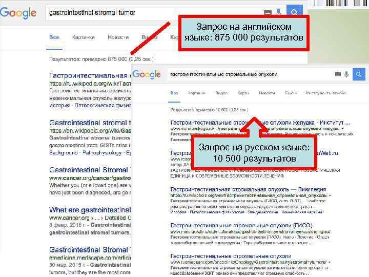 Запрос на английском языке: 875 000 результатов Запрос на русском языке: 10 500 результатов