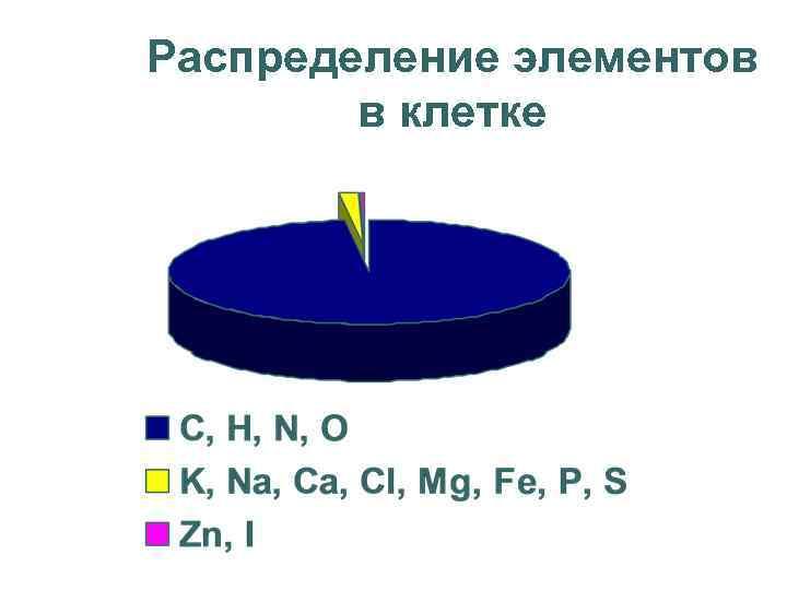 Распределение элементов в клетке