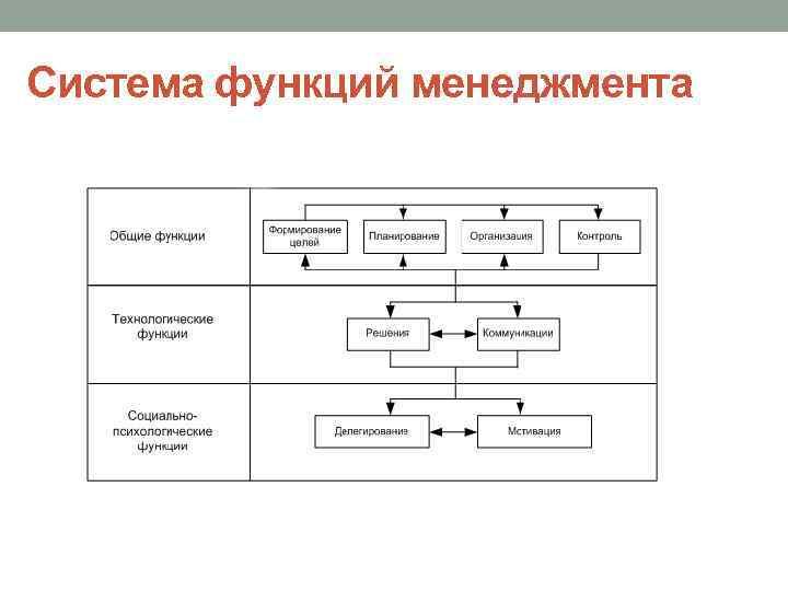 Система функций менеджмента