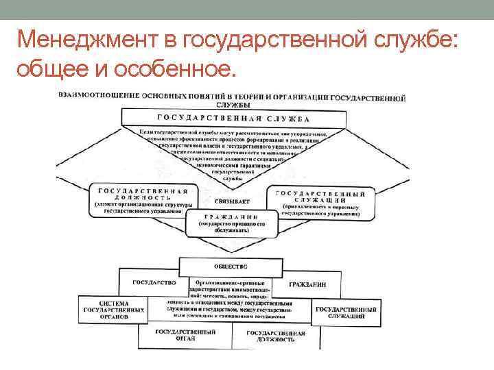 Менеджмент в государственной службе: общее и особенное.