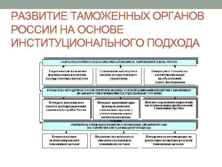 РАЗВИТИЕ ТАМОЖЕННЫХ ОРГАНОВ РОССИИ НА ОСНОВЕ ИНСТИТУЦИОНАЛЬНОГО ПОДХОДА