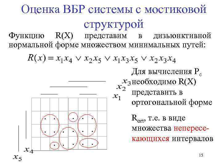 Оценка ВБР системы с мостиковой структурой Функцию R(X) представим в дизьюнктивной нормальной форме множеством