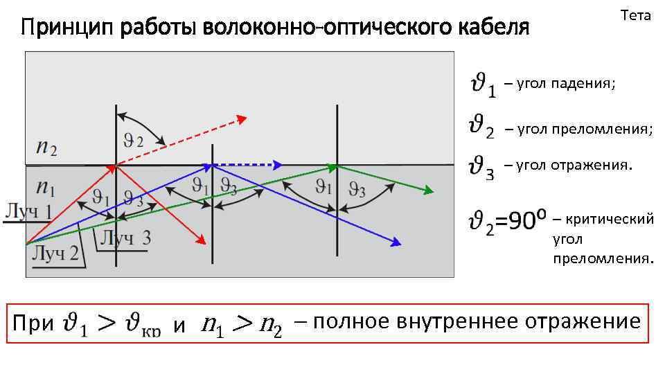 Тета Принцип работы волоконно-оптического кабеля При ─ угол падения; ─ угол преломления; ─ угол