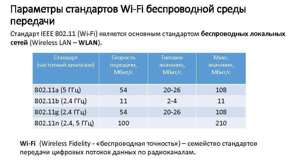 Параметры стандартов Wi-Fi беспроводной среды передачи Стандарт IEEE 802. 11 (Wi-Fi) является основным стандартом