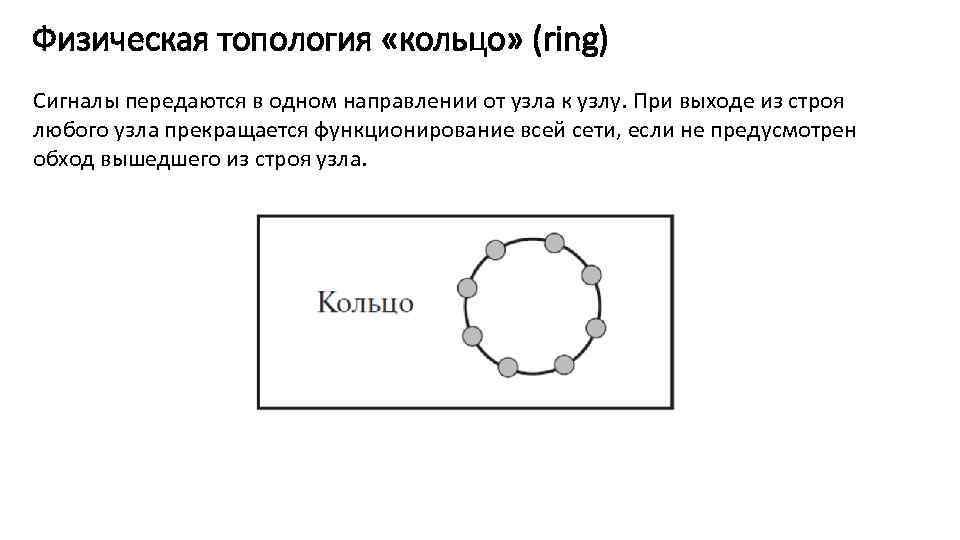 Физическая топология «кольцо» (ring) Сигналы передаются в одном направлении от узла к узлу. При
