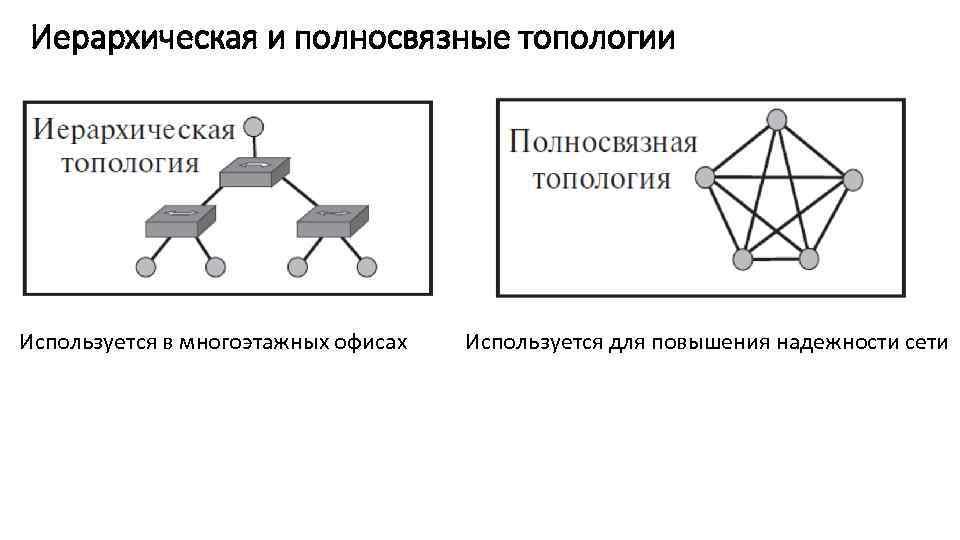 Иерархическая и полносвязные топологии Используется в многоэтажных офисах Используется для повышения надежности сети