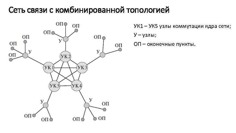 Сеть связи с комбинированной топологией УК 1 – УК 5 узлы коммутации ядра сети;