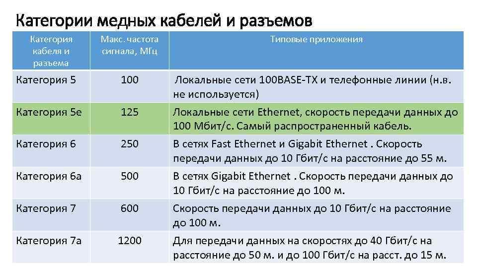 Категории медных кабелей и разъемов Категория кабеля и разъема Макс. частота сигнала, МГц Типовые