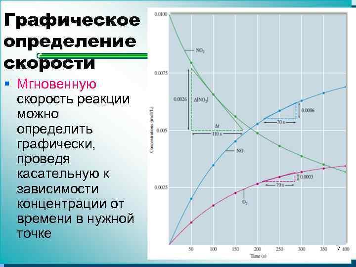 Графическое определение скорости § Мгновенную скорость реакции можно определить графически, проведя касательную к зависимости