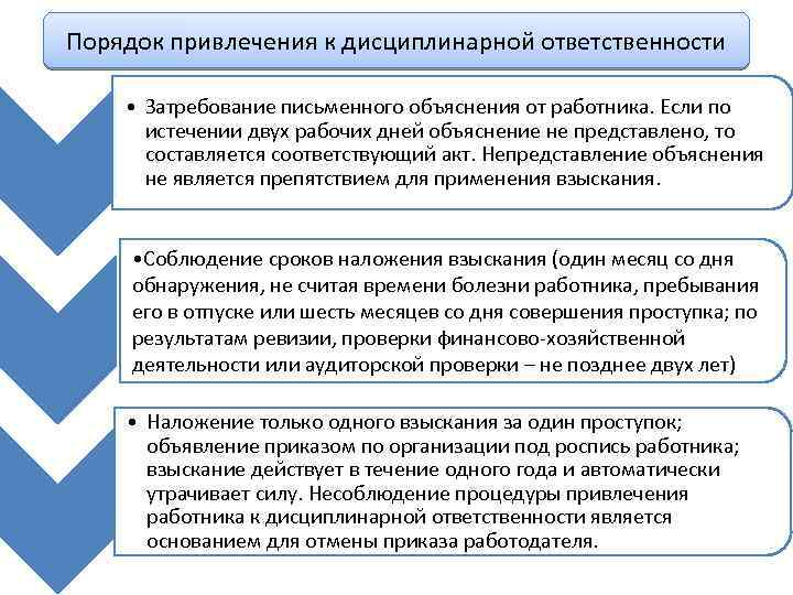 С проступком в увольнения порядок дисциплинарным связи работника шпаргалки