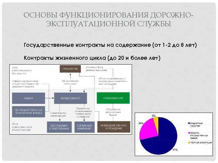 ОСНОВЫ ФУНКЦИОНИРОВАНИЯ ДОРОЖНОЭКСПЛУАТАЦИОННОЙ СЛУЖБЫ Государственные контракты на содержание (от 1 -2 до 8 лет)