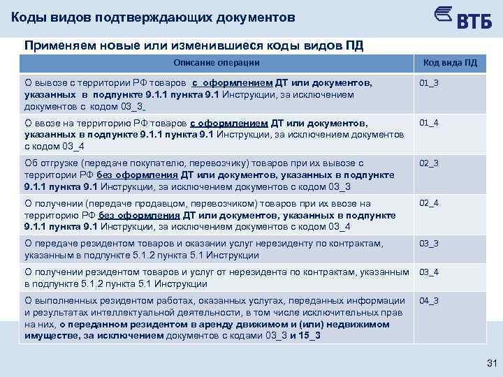 применение кода вида подтверждающего документа 13 3