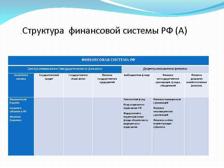 . Структура финансовой системы РФ (А) ФИНАНСОВАЯ СИСТЕМА РФ Централизованные (государственные) финансы Бюджетная система