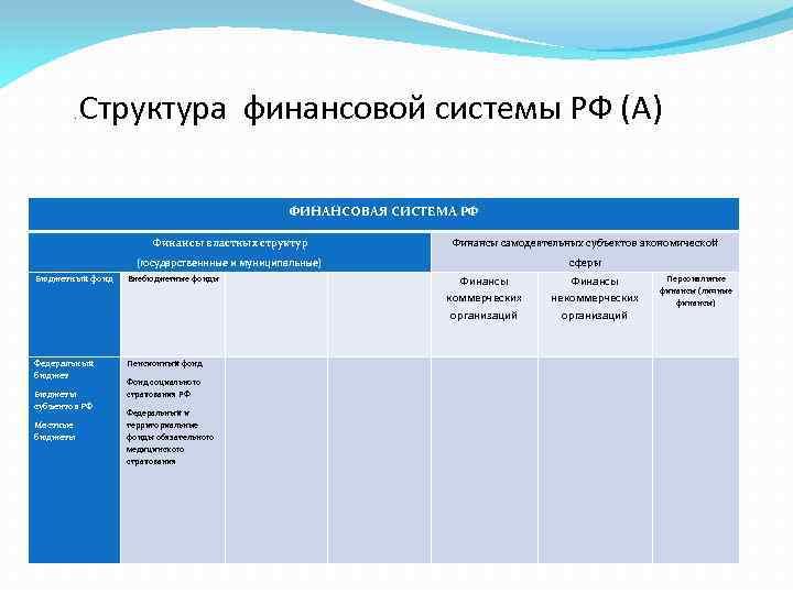 . Структура финансовой системы РФ (А) ФИНАНСОВАЯ СИСТЕМА РФ Финансы (государственные) Централизованные властных структур