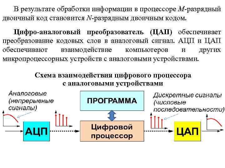 В результате обработки информации в процессоре M-разрядный двоичный код становится N-разрядным двоичным кодом. Цифро-аналоговый