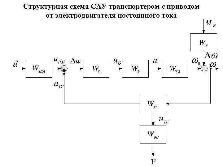 Структурная схема САУ транспортером с приводом от электродвигателя постоянного тока