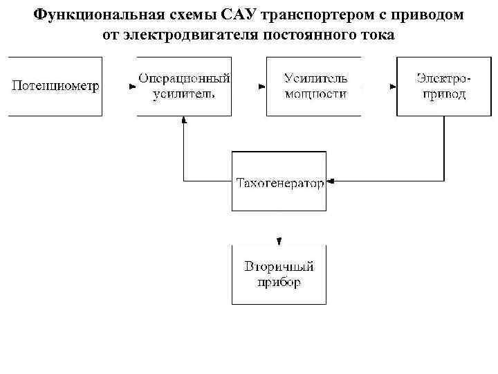 Функциональная схемы САУ транспортером с приводом от электродвигателя постоянного тока