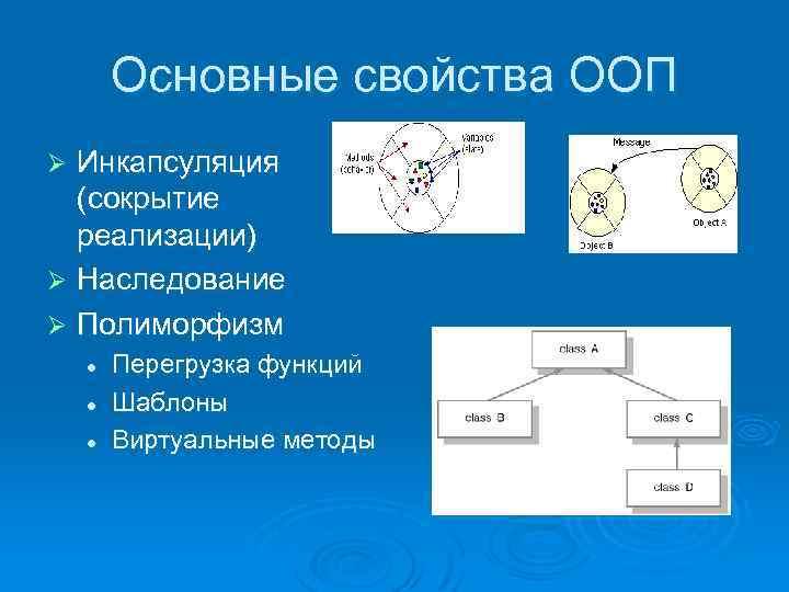 Основные свойства ООП Инкапсуляция (сокрытие реализации) Ø Наследование Ø Полиморфизм Ø l l l