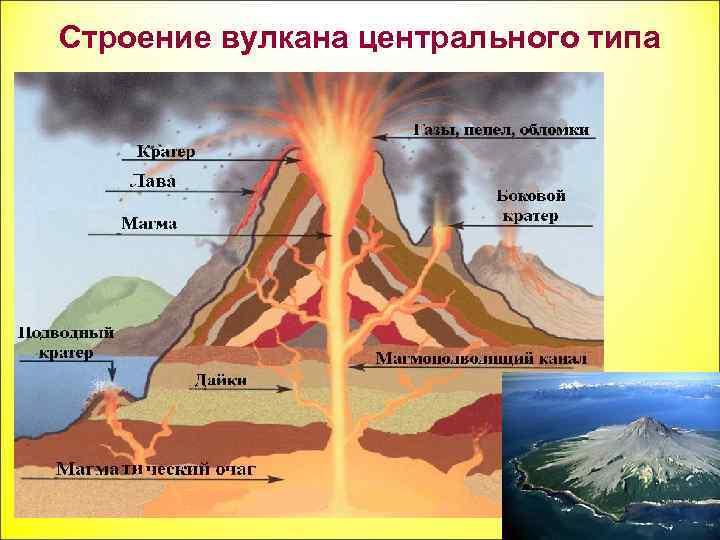 он, линейные и центральные вулканы картинки деталей