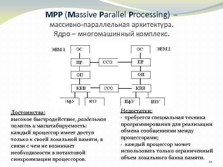 MPP (Massive Parallel Processing) – массивно-параллельная архитектура. Ядро – многомашинный комплекс. Достоинства: высокое быстродействие,