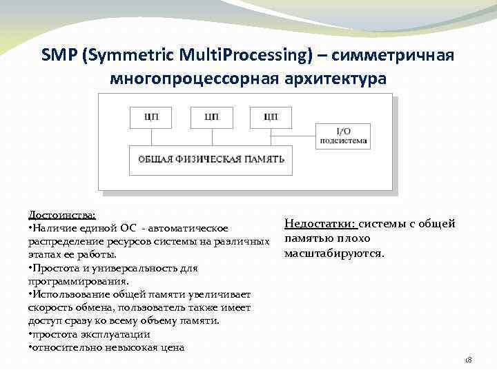 SMP (Symmetric Multi. Processing) – симметричная многопроцессорная архитектура Достоинства: • Наличие единой ОС -