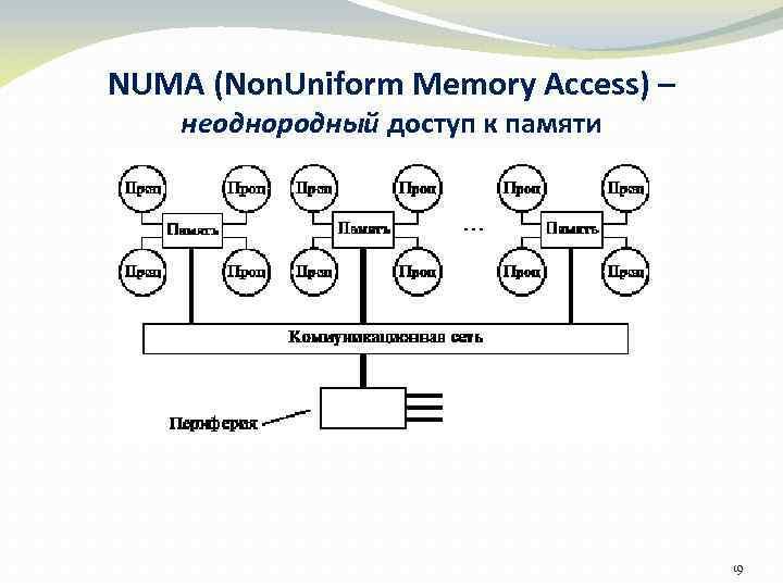 NUMA (Non. Uniform Memory Access) – неоднородный доступ к памяти 19