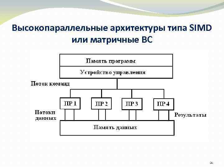 Высокопараллельные архитектуры типа SIMD или матричные ВС 21