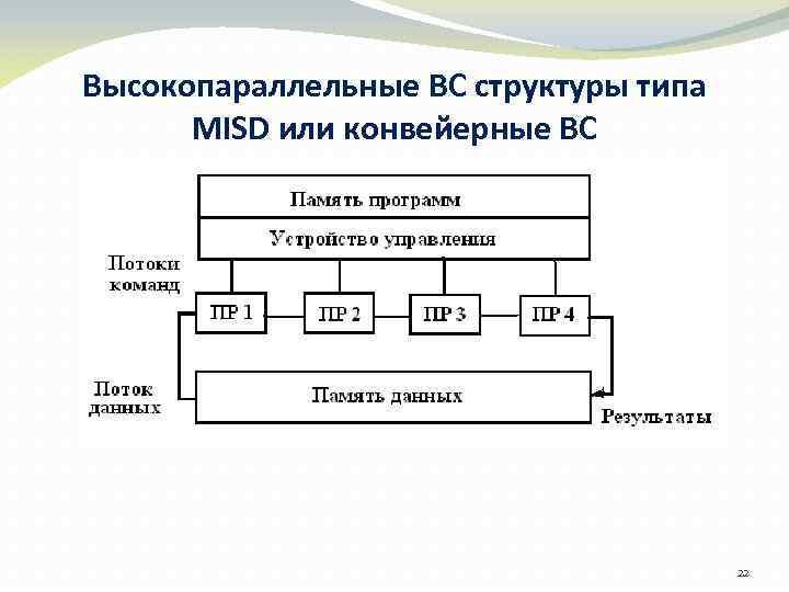 Высокопараллельные ВС структуры типа MISD или конвейерные ВС 22