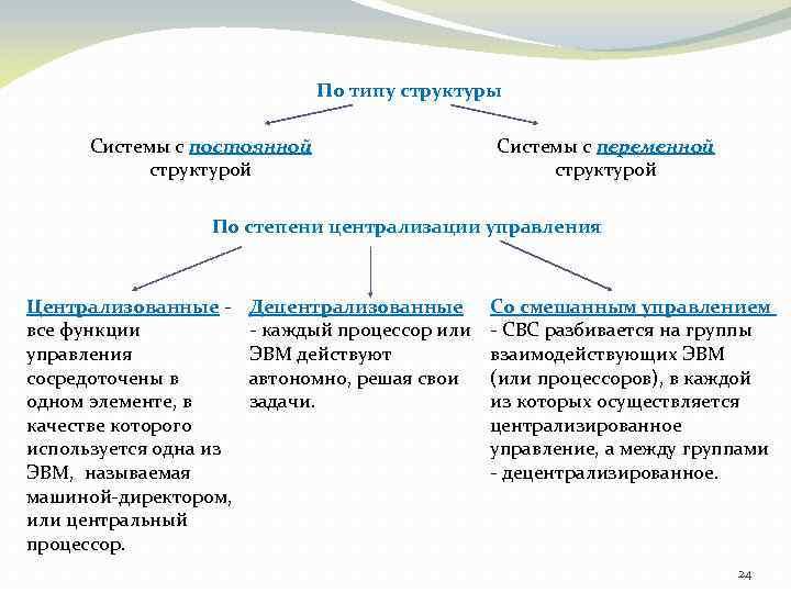По типу структуры Системы с постоянной структурой Системы с переменной структурой По степени централизации