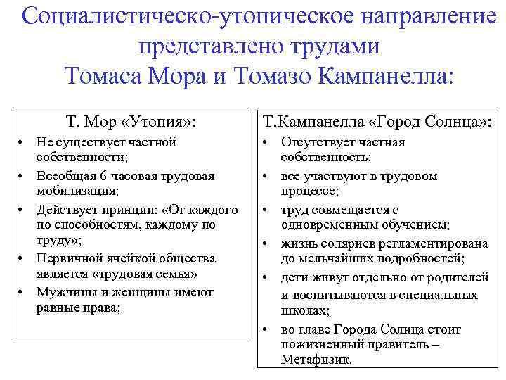 Социалистическо-утопическое направление представлено трудами Томаса Мора и Томазо Кампанелла: Т. Мор «Утопия» : Т.