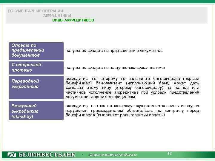 ДОКУМЕНТАРНЫЕ ОПЕРАЦИИ АККРЕДИТИВЫ ВИДЫ АККРЕДИТИВОВ Оплата по предъявлении документов получение средств по предъявлению документов