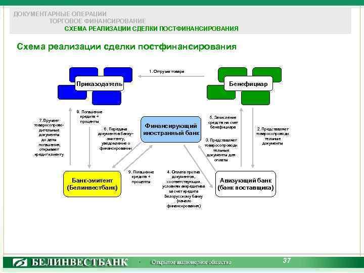 ДОКУМЕНТАРНЫЕ ОПЕРАЦИИ ТОРГОВОЕ ФИНАНСИРОВАНИЕ СХЕМА РЕАЛИЗАЦИИ СДЕЛКИ ПОСТФИНАНСИРОВАНИЯ Схема реализации сделки постфинансирования 1. Отгрузка