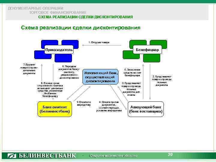 ДОКУМЕНТАРНЫЕ ОПЕРАЦИИ ТОРГОВОЕ ФИНАНСИРОВАНИЕ СХЕМА РЕАЛИЗАЦИИ СДЕЛКИ ДИСКОНТИРОВАНИЯ Схема реализации сделки дисконтирования 1. Отгрузка