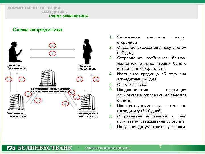 ДОКУМЕНТАРНЫЕ ОПЕРАЦИИ АККРЕДИТИВЫ СХЕМА АККРЕДИТИВА Схема аккредитива 1. 1 2. 5 3. 4. 2