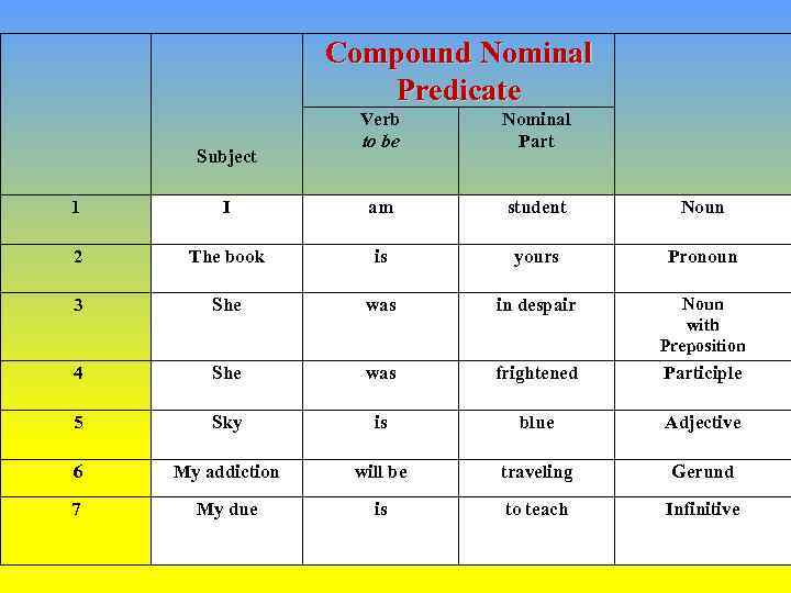 Compound Nominal Predicate Subject Verb to be Nominal Part 1 I am student Noun
