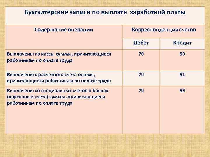 Предоставленные работникам займы оформляют бухгалтерской записью