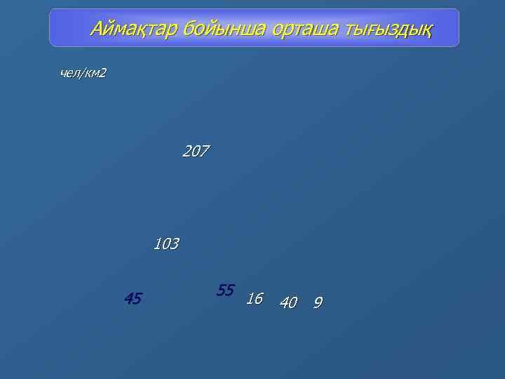 Аймақтар бойынша орташа тығыздық чел/км 2 207 103 45 55 16 40 9
