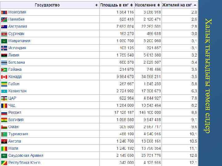 Халық тығыздығы төмен елдер