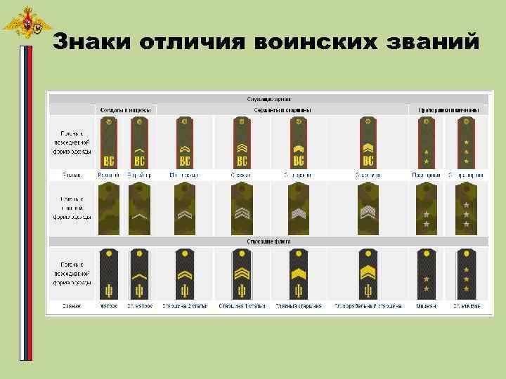Знаки отличия воинских званий