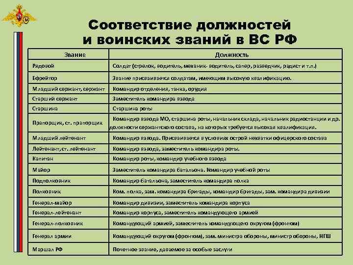 Соответствие должностей и воинских званий в ВС РФ Звание Должность Рядовой Солдат (стрелок, водитель,