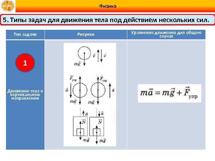 Физика 5. Типы задач для движения тела под действием нескольких сил. Тип задачи 1