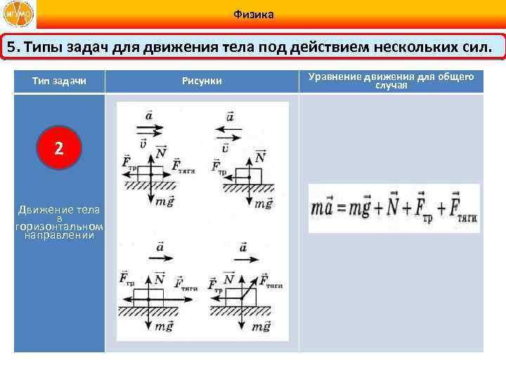Физика 5. Типы задач для движения тела под действием нескольких сил. Тип задачи 2