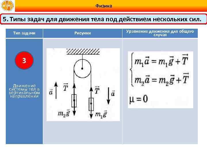 Физика 5. Типы задач для движения тела под действием нескольких сил. Тип задачи 3