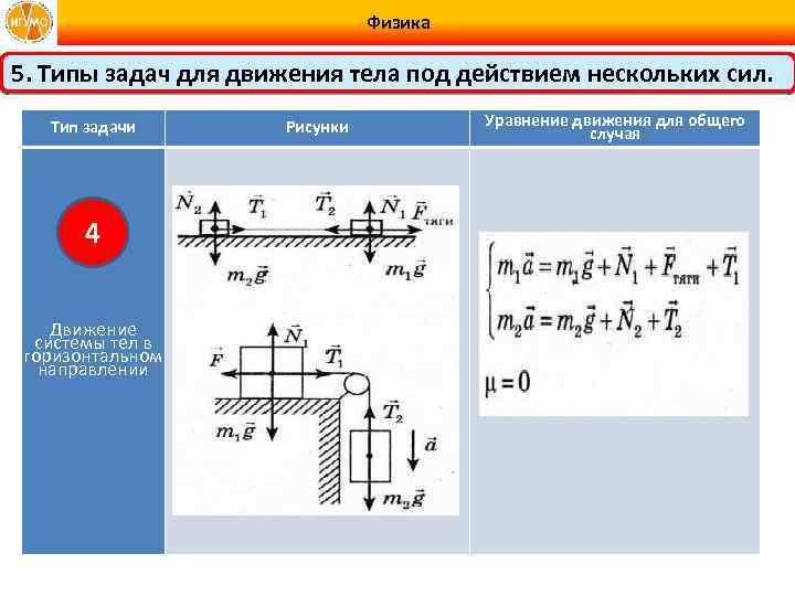 Физика 5. Типы задач для движения тела под действием нескольких сил. Тип задачи 4