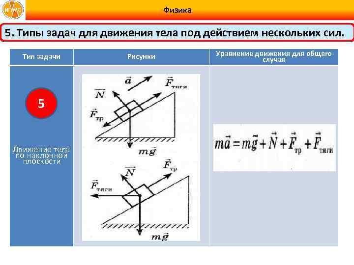 Физика 5. Типы задач для движения тела под действием нескольких сил. Тип задачи 5
