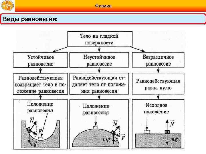 Физика Виды равновесия: