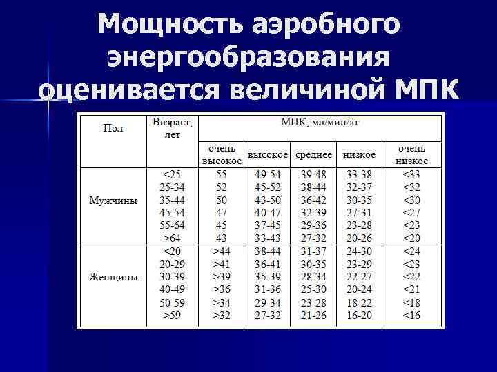 Мощность аэробного энергообразования оценивается величиной МПК